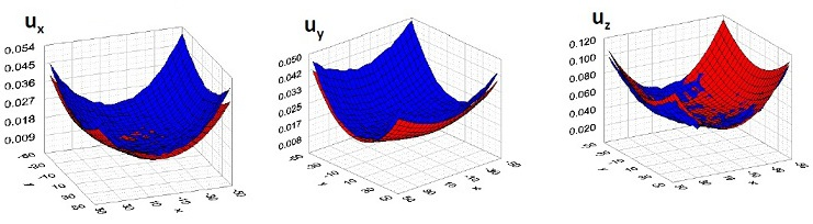 Comparison between a priori estimation of 3-D stereo reconstruction uncertainty and experimental statistical uncertainty